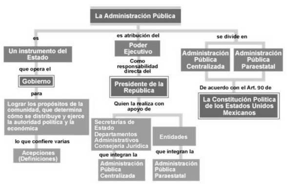 ley organica constitucional de bases generales de la: